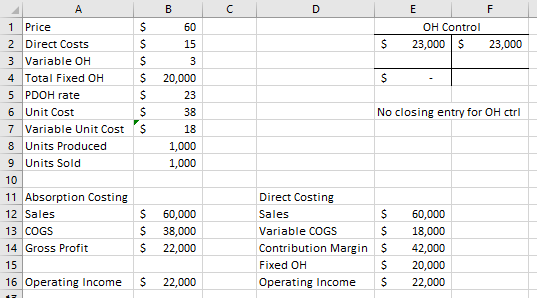 In Cost Of Goods Sold Via Absorption Or Not It Produces The Same Operating Income Number Compare Cells B16 And E16