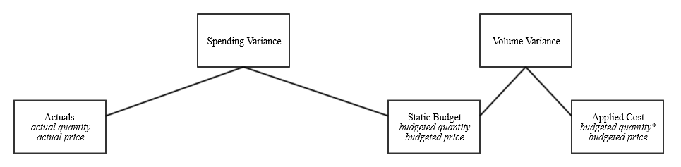 7: Variance Analysis – OpenCostAccounting org